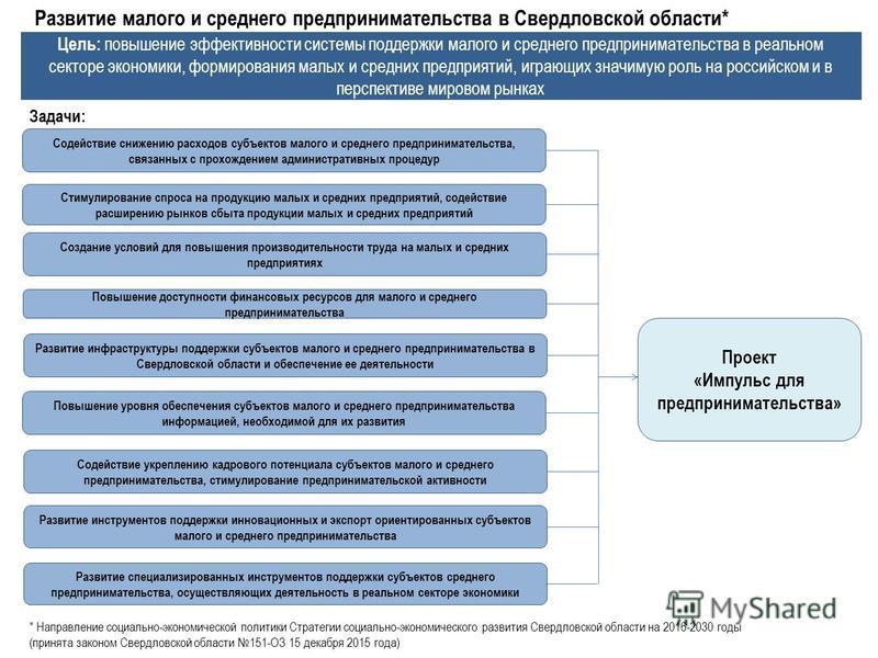 Развитие малого и среднего предпринимательства в Свердловской области* Цель: повышение эффективности системы поддержки малого и среднего предпринимательства в реальном секторе экономики, формирования малых и средних предприятий, играющих значимую рол