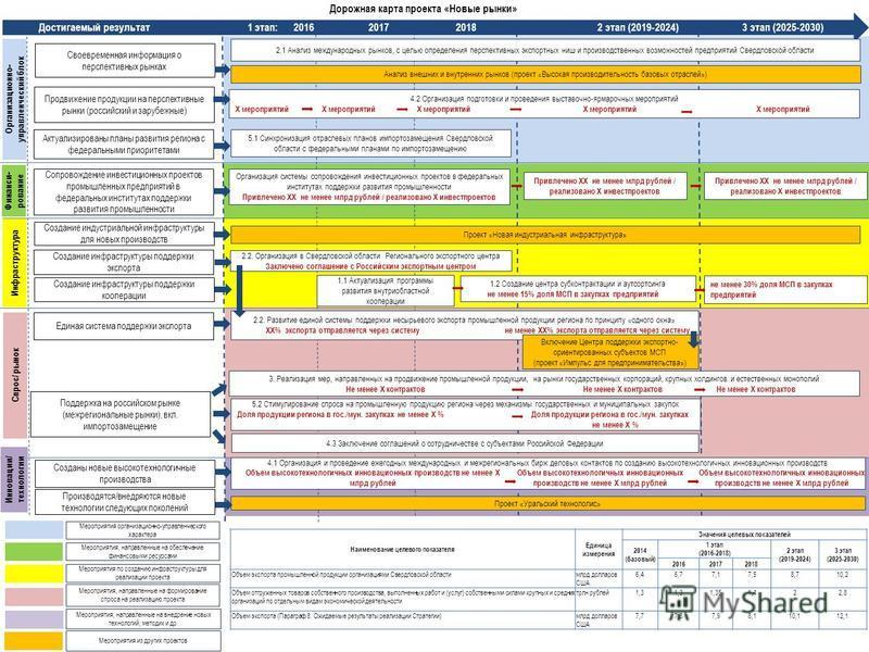 Достигаемый результат 1 этап: 2016 2017 2018 2 этап (2019-2024) 3 этап (2025-2030) Мероприятия организационно-управленческого характера Мероприятия по созданию инфраструктуры для реализации проекта Мероприятия, направленные на формирование спроса на