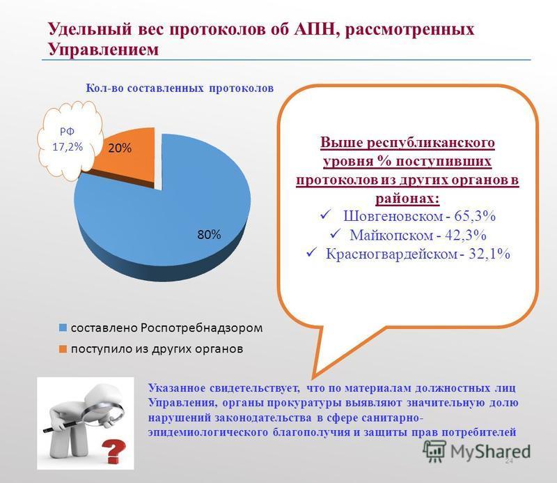 Удельный вес протоколов об АПН, рассмотренных Управлением 24 РФ 17,2% Выше республиканского уровня % поступивших протоколов из других органов в районах: Шовгеновском - 65,3% Майкопском - 42,3% Красногвардейском - 32,1% Указанное свидетельствует, что