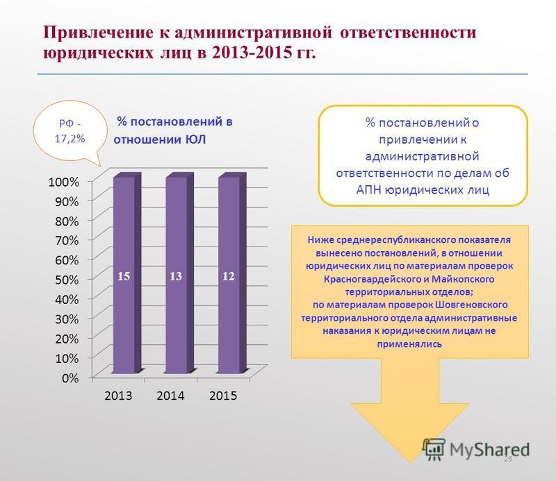 Привлечение к административной ответственности юридических лиц в 2013-2015 гг. 25 РФ - 17,2% % постановлений о привлечении к административной ответственности по делам об АПН юридических лиц Ниже среднереспубликанского показателя вынесено постановлени