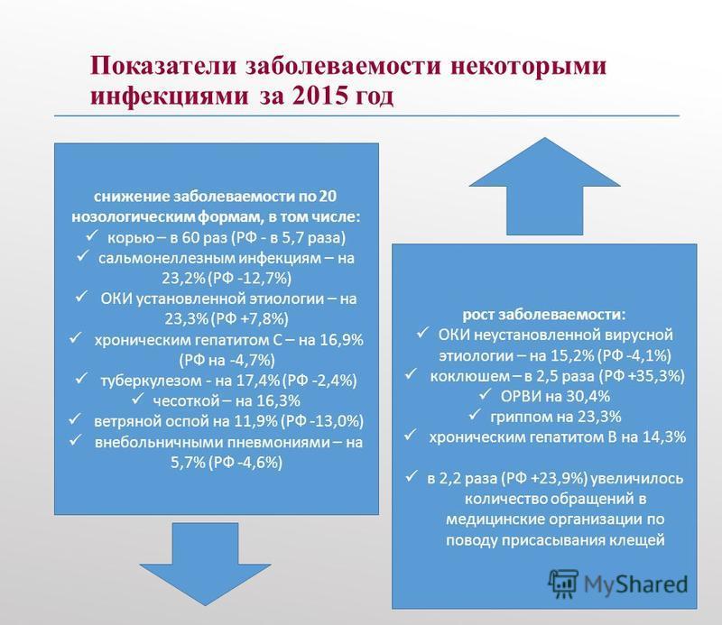 Показатели заболеваемости некоторыми инфекциями за 2015 год 28 снижение заболеваемости по 20 нозологическим формам, в том числе: корью – в 60 раз (РФ - в 5,7 раза) сальмонеллезным инфекциям – на 23,2% (РФ -12,7%) ОКИ установленной этиологии – на 23,3