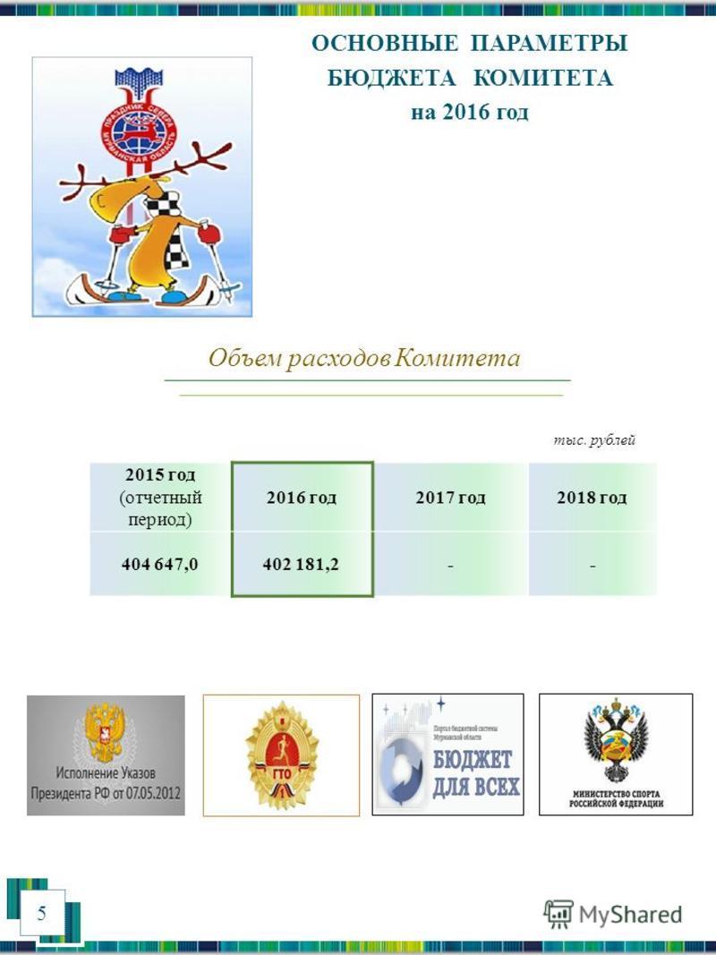 5 ОСНОВНЫЕ ПАРАМЕТРЫ БЮДЖЕТА КОМИТЕТА на 2016 год 2015 год (отчетный период) 2016 год 2017 год 2018 год 404 647,0402 181,2-- Объем расходов Комитета тыс. рублей