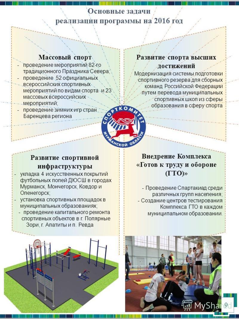 Основные задачи реализации программы на 2016 год Массовый спорт -проведение мероприятий 82-го традиционного Праздника Севера; -проведение 52 официальных всероссийских спортивных мероприятий по видам спорта и 23 массовых всероссийских мероприятий; -пр