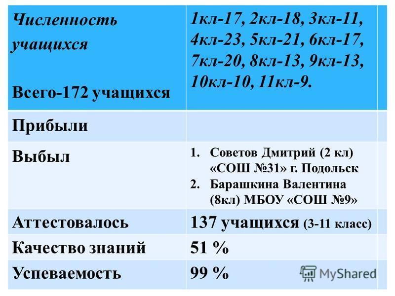Численность учащихся Всего-172 учащихся 1 кл-17, 2 кл-18, 3 кл-11, 4 кл-23, 5 кл-21, 6 кл-17, 7 кл-20, 8 кл-13, 9 кл-13, 10 кл-10, 11 кл-9. Прибыли Выбыл 1. Советов Дмитрий (2 кл) «СОШ 31» г. Подольск 2. Барашкина Валентина (8 кл) МБОУ «СОШ 9» Аттест