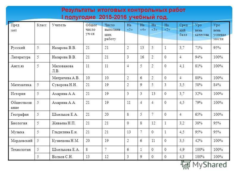 Результаты итоговых контрольных работ I полугодие 2015-2016 учебный год. Пред мет Класс УчительОбщее число уч-ся Число выполнявших работу На «5» На «4» На «3» На «2» Сред ний балл Уро вень качества Уро вень успеваемости Русский 5Назарова В.В.21 21351