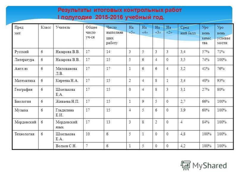 Результаты итоговых контрольных работ I полугодие 2015-2016 учебный год. Пред мет Класс УчительОбщее число уч-ся Число выполнявших работу На «5» На «4» На «3» На «2» Сред ний балл Уро вень качества Уро вень успеваемости Русский 6Назарова В.В.17143533