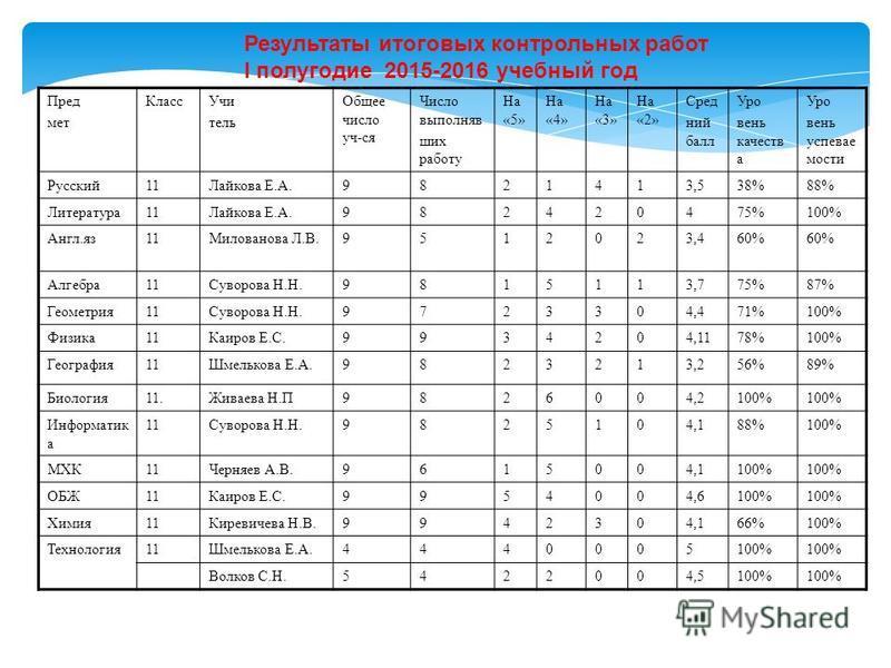 Результаты итоговых контрольных работ I полугодие 2015-2016 учебный год Пред мет Класс Учи тель Общее число уч-ся Число выполнявших работу На «5» На «4» На «3» На «2» Сред ний балл Уро вень качеств а Уро вень успеваемости Русский 11Лайкова Е.А.982141