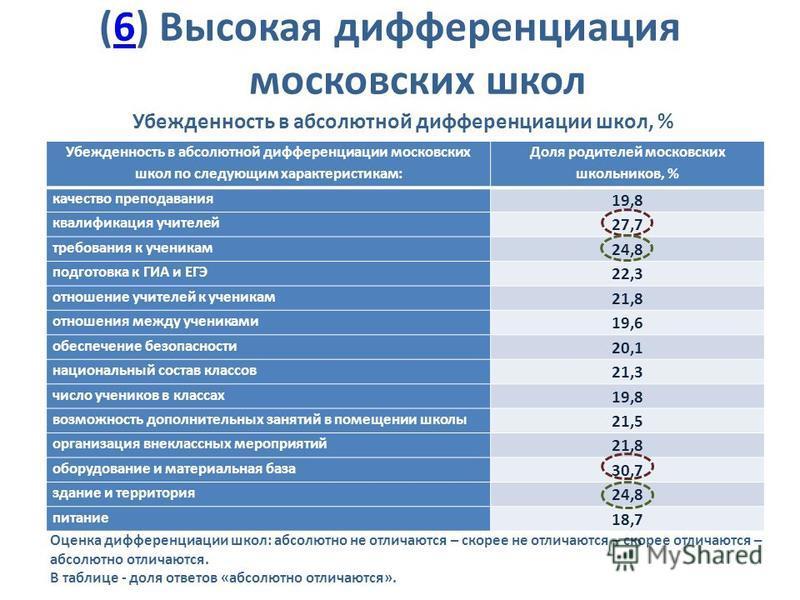 (6) Высокая дифференциация московских школ 6 Убежденность в абсолютной дифференциации школ, % Убежденность в абсолютной дифференциации московских школ по следующим характеристикам: Доля родителей московских школьников, % качество преподавания 19,8 кв