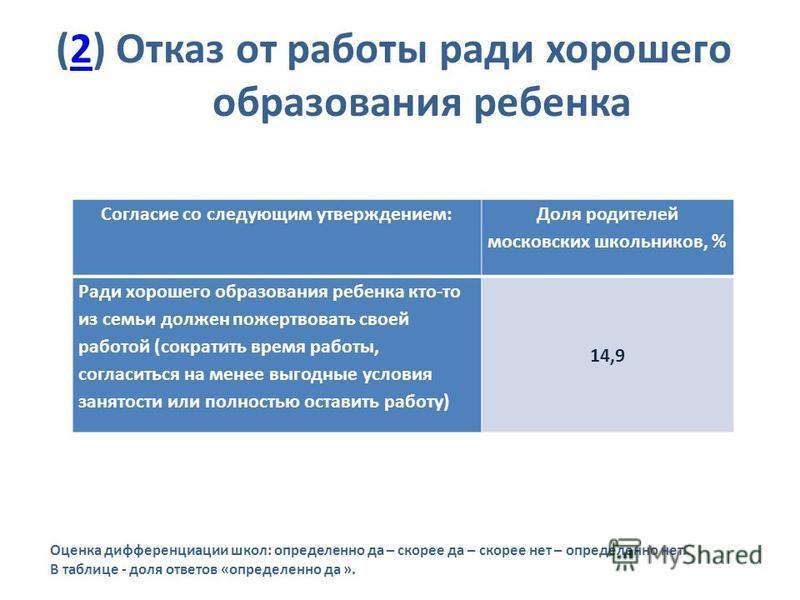 (2) Отказ от работы ради хорошего образования ребенка 2 Оценка дифференциации школ: определенно да – скорее да – скорее нет – определенно нет. В таблице - доля ответов «определенно да ». Согласие со следующим утверждением: Доля родителей московских ш