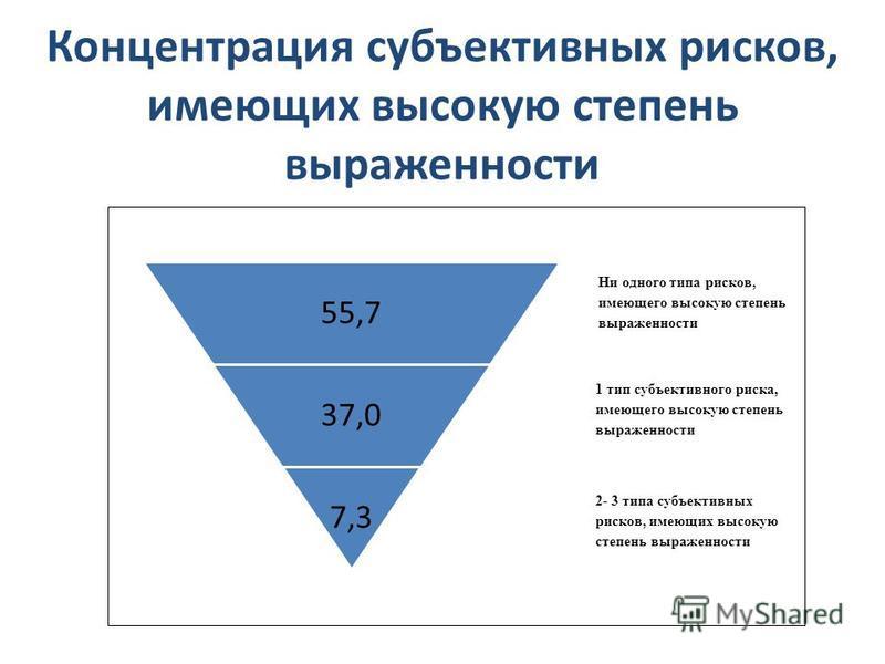 Концентрация субъективных рисков, имеющих высокую степень выраженности 55,7 37,0 7,3 Ни одного типа рисков, имеющего высокую степень выраженности 1 тип субъективного риска, имеющего высокую степень выраженности 2- 3 типа субъективных рисков, имеющих