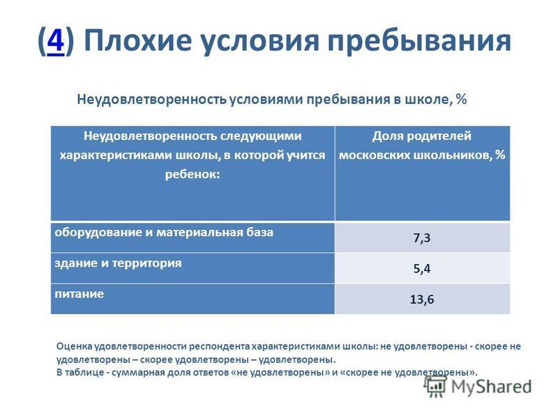 (4) Плохие условия пребывания 4 Неудовлетворенность условиями пребывания в школе, % Оценка удовлетворенности респондента характеристиками школы: не удовлетворены - скорее не удовлетворены – скорее удовлетворены – удовлетворены. В таблице - суммарная