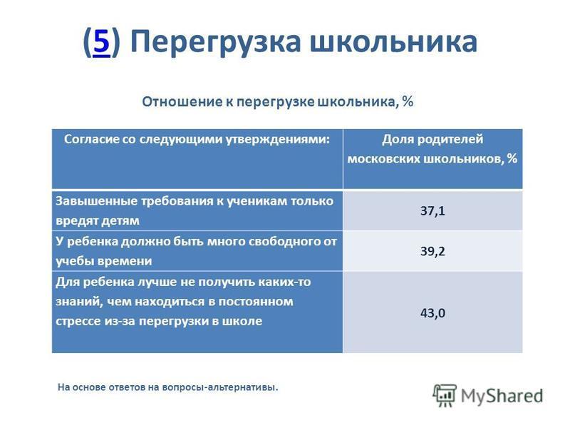 (5) Перегрузка школьника 5 Отношение к перегрузке школьника, % На основе ответов на вопросы-альтернативы. Согласие со следующими утверждениями: Доля родителей московских школьников, % Завышенные требования к ученикам только вредят детям 37,1 У ребенк