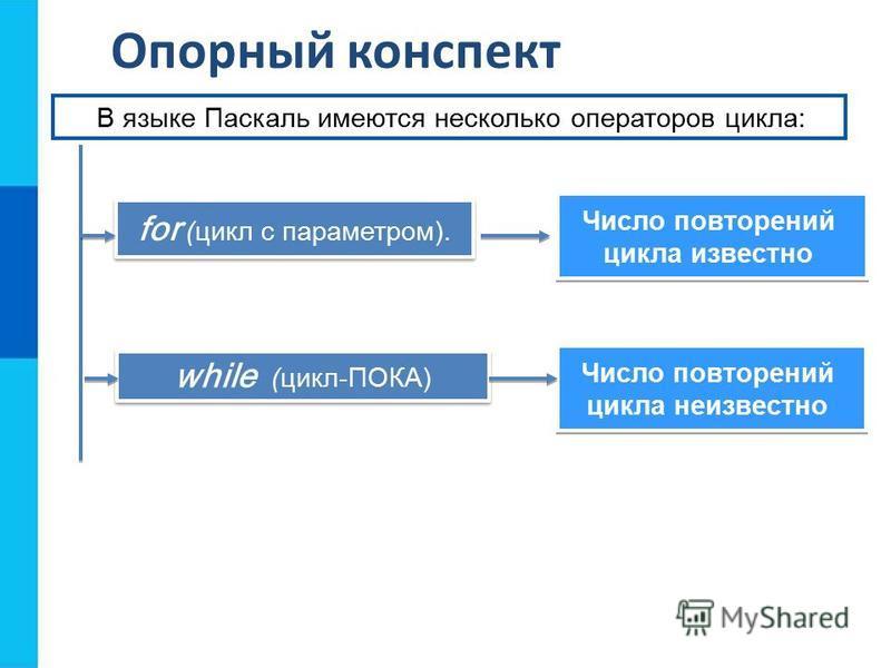 Опорный конспект while (цикл-ПОКA) for (цикл с параметром). Число повторений цикла известно Число повторений цикла известно В языке Паскаль имеются несколько операторов цикла: Число повторений цикла неизвестно Число повторений цикла неизвестно