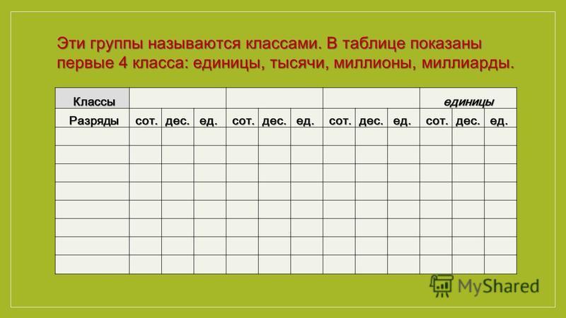 Классы Разряды сот.дес.ед. сот.дес.ед. сот.дес.ед. сот.дес.ед. Эти группы называются классами. В таблице показаны первые 4 класса: единицы, тысячи, миллионы, миллиарды.