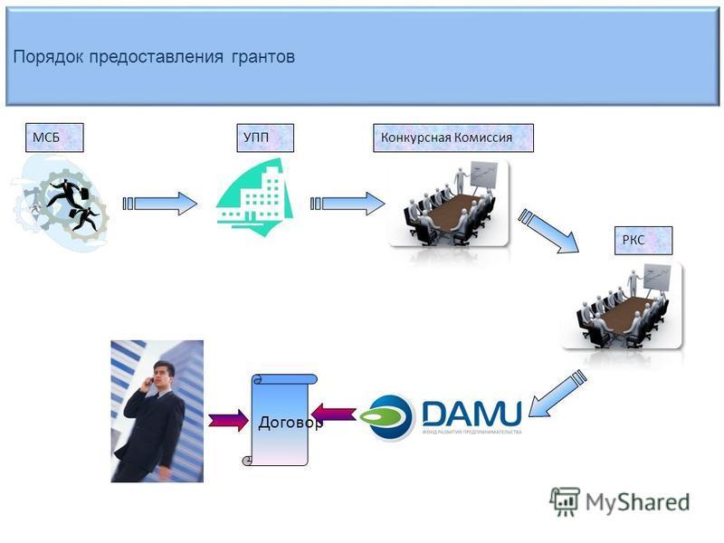 Порядок предоставления грантов МСБ УППКонкурсная Комиссия Договор РКС