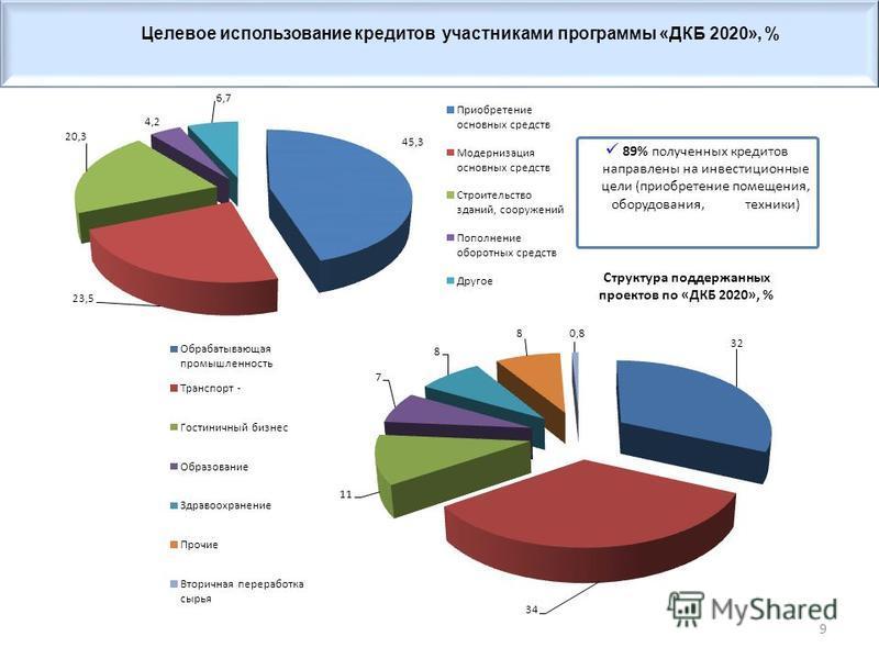 9 89% полученных кредитов направлены на инвестиционные цели (приобретение помещения, оборудования, техники) Структура поддержанных проектов по «ДКБ 2020», % Целевое использование кредитов участниками программы «ДКБ 2020», %