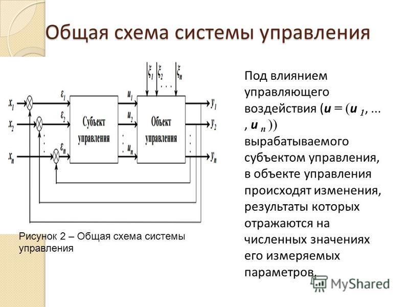 Общая схема системы управления Под влиянием управляющего воздействия (u = ( u 1,..., u n )) вырабатываемого субъектом управления, в объекте управления происходят изменения, результаты которых отражаются на численных значениях его измеряемых параметро