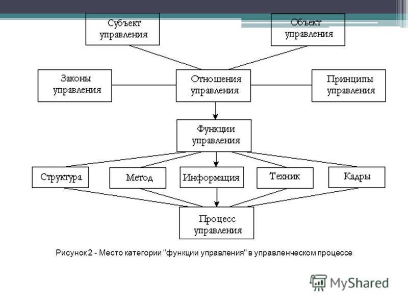 Рисунок 2 - Место категории функции управления в управленческом процессе