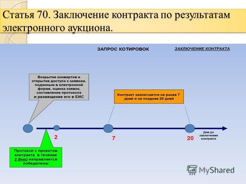 Статья 70. Заключение контракта по результатам электронного аукциона.