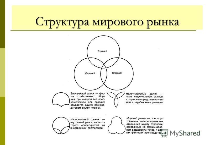 4 Структура мирового рынка