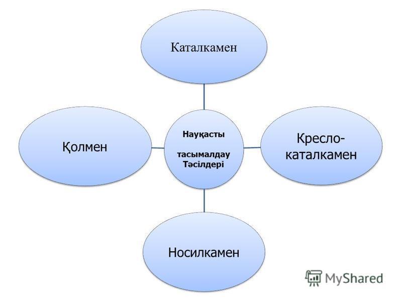 Науқасты тасымалдау Тәсілдері Каталкамен Кресло- каталкамен НосилкаменҚолмен