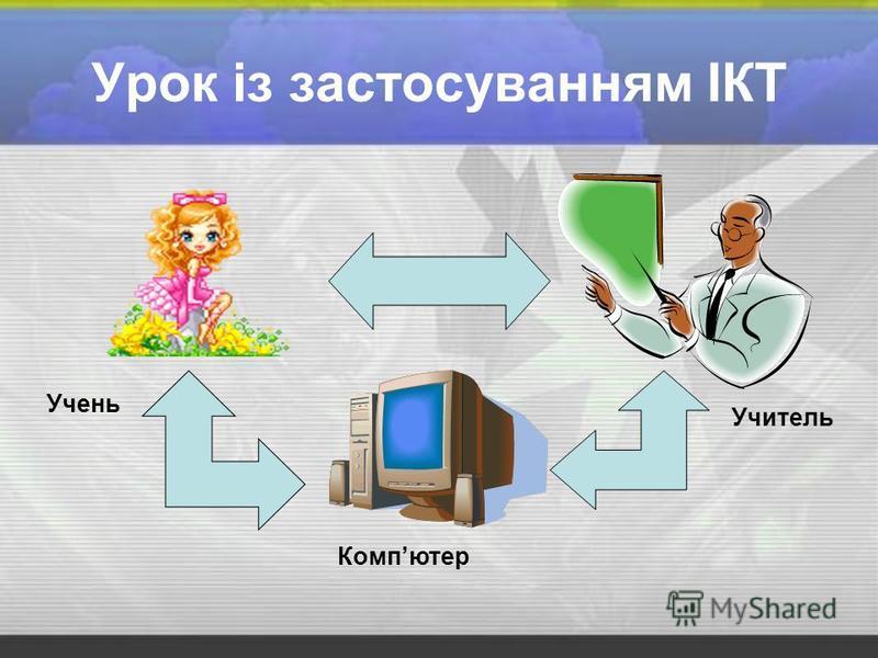Урок із застосуванням ІКТ Учитель Учень Компютер