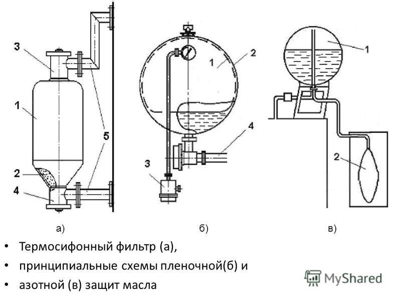 Термосифонный фильтр (а), принципиальные схемы пленочной(б) и азотной (в) защит масла а) б) в)