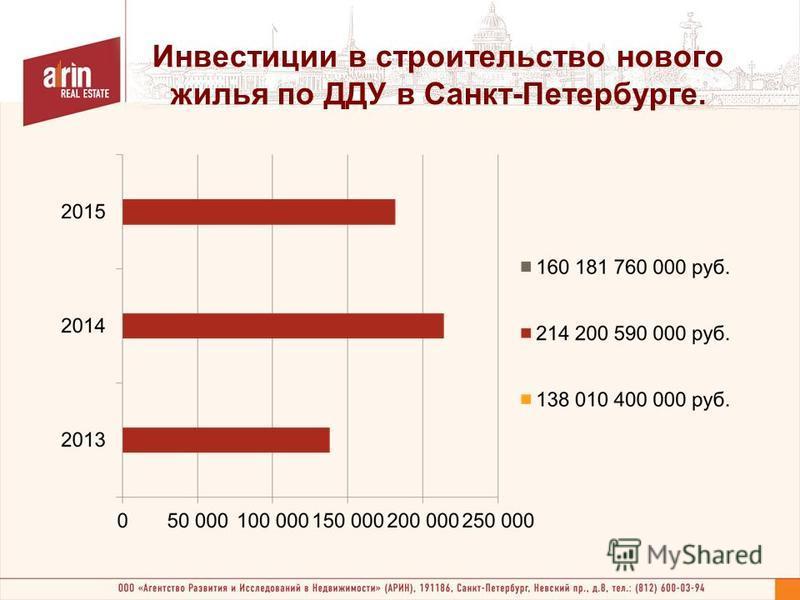 Инвестиции в строительство нового жилья по ДДУ в Санкт-Петербурге.