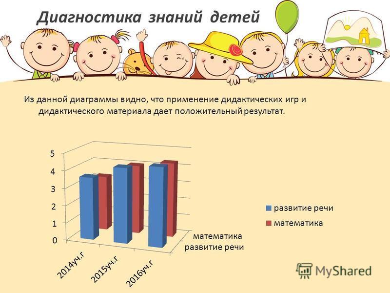 Диагностика знаний детей Из данной диаграммы видно, что применение дидактических игр и дидактического материала дает положительный результат.