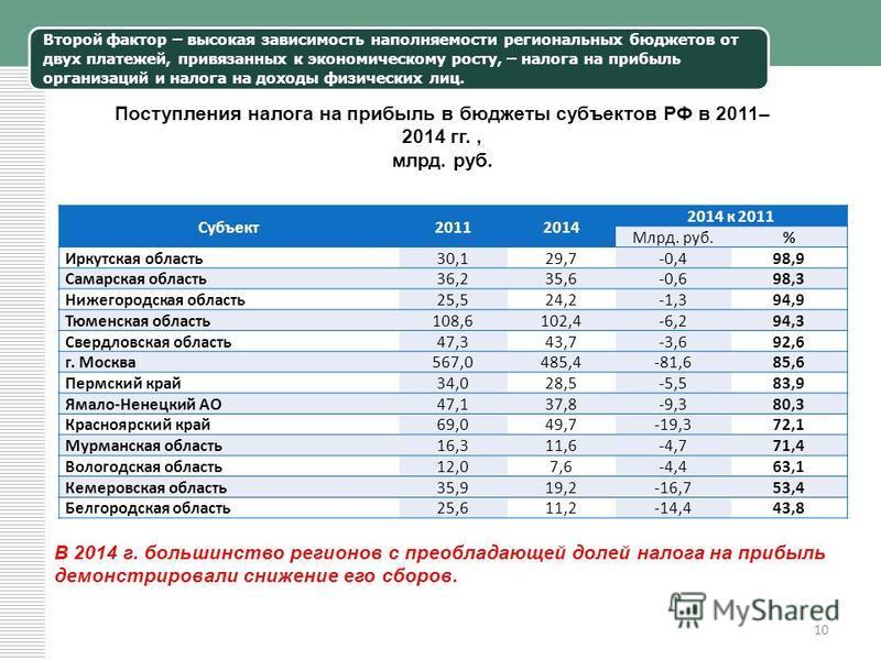 Второй фактор – высокая зависимость наполняемости региональных бюджетов от двух платежей, привязанных к экономическому росту, – налога на прибыль организаций и налога на доходы физических лиц. 10 Поступления налога на прибыль в бюджеты субъектов РФ в