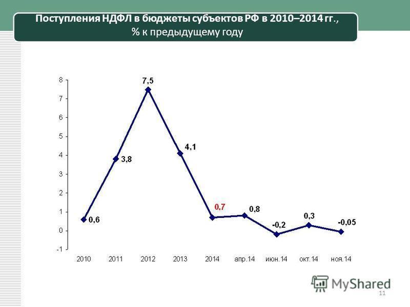 Поступления НДФЛ в бюджеты субъектов РФ в 2010–2014 гг., % к предыдущему году 11