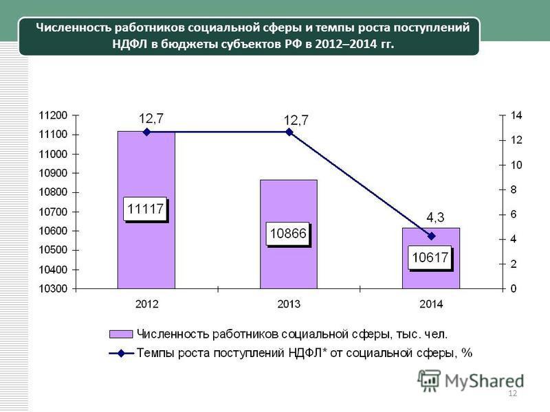 Численность работников социальной сферы и темпы роста поступлений НДФЛ в бюджеты субъектов РФ в 2012–2014 гг. 12