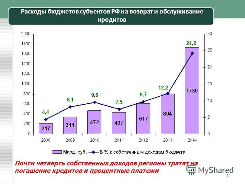 Расходы бюджетов субъектов РФ на возврат и обслуживание кредитов 14 Почти четверть собственных доходов регионы тратят на погашение кредитов и процентные платежи