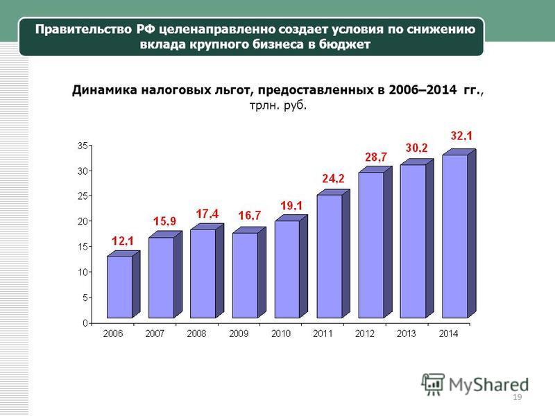 19 Правительство РФ целенаправленно создает условия по снижению вклада крупного бизнеса в бюджет Динамика налоговых льгот, предоставленных в 2006–2014 гг., трлн. руб.