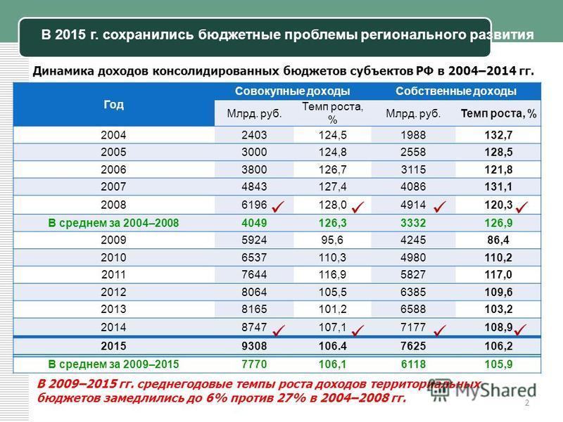 2 В 2015 г. сохранились бюджетные проблемы регионального развития В 2009–2015 гг. среднегодовые темпы роста доходов территориальных бюджетов замедлились до 6% против 27% в 2004–2008 гг. Динамика доходов консолидированных бюджетов субъектов РФ в 2004–