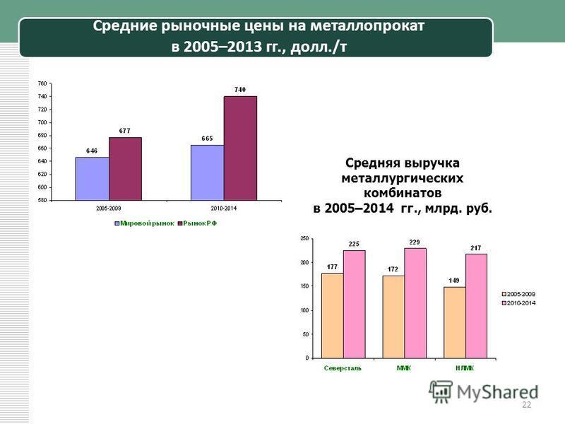 Средние рыночные цены на металлопрокат в 2005–2013 гг., долл./т 22 Средняя выручка металлургических комбинатов в 2005–2014 гг., млрд. руб.