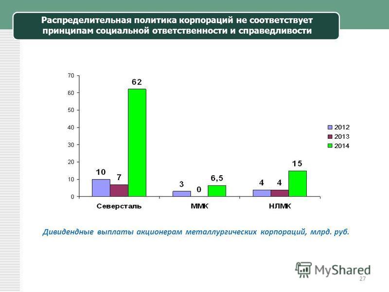 27 Распределительная политика корпораций не соответствует принципам социальной ответственности и справедливости Дивидендные выплаты акционерам металлургических корпораций, млрд. руб.