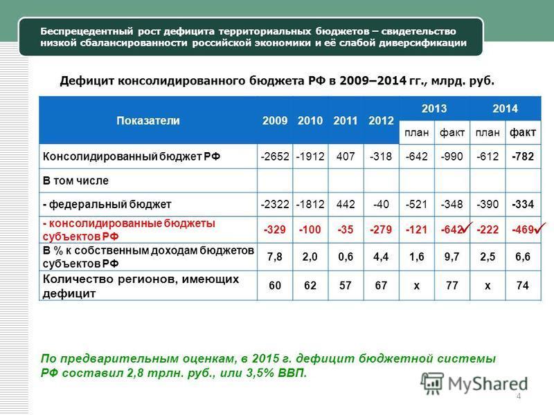 Беспрецедентный рост дефицита территориальных бюджетов – свидетельство низкой сбалансированности российской экономики и её слабой диверсификации 4 Дефицит консолидированного бюджета РФ в 2009–2014 гг., млрд. руб. Показатели 2009201020112012 20132014