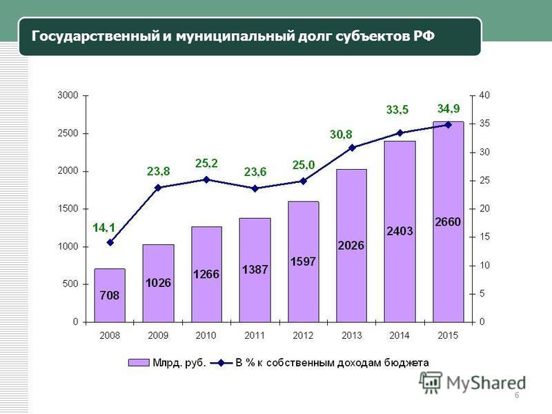 Государственный и муниципальный долг субъектов РФ 6