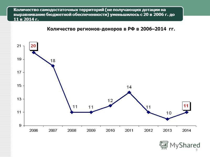 9 Количество самодостаточных территорий (не получающих дотации на выравнивание бюджетной обеспеченности) уменьшилось с 20 в 2006 г. до 11 в 2014 г. Количество регионов-доноров в РФ в 2006–2014 гг.