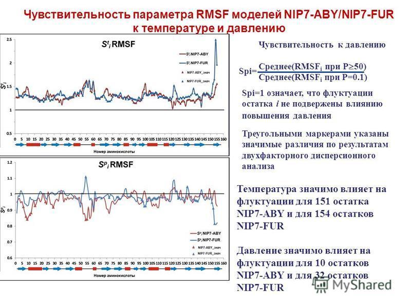 Чувствительность параметра RMSF моделей NIP7-ABY/NIP7-FUR к температуре и давлению Чувствительность к давлению Среднее(RMSF i при P 50) Среднее(RMSF i при P=0.1) Spi= Spi=1 означает, что флуктуации остатка i не подвержены влиянию повышения давления Т