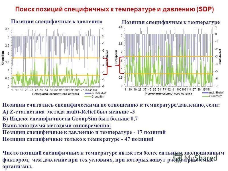 Позиции специфичные к давлению Позиции специфичные к температуре Поиск позиций специфичных к температуре и давлению (SDP) Позиции считались специфическими по отношению к температуре/давлению, если: А) Z-статистика метода multi-Relief был меньше -3 Б)