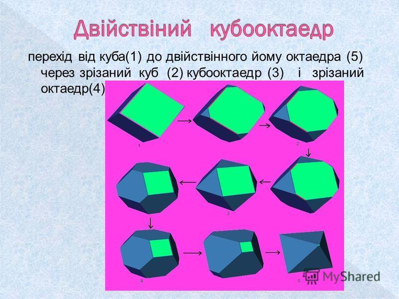 перехід від куба(1) до двійствінного йому октаедра (5) через зрізаний куб (2) кубооктаедр (3) і зрізаний октаедр(4)