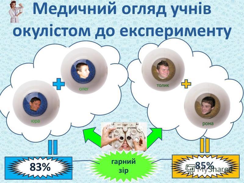 Медичний огляд учнів окулістом до експерименту гарний зір 85% 83%
