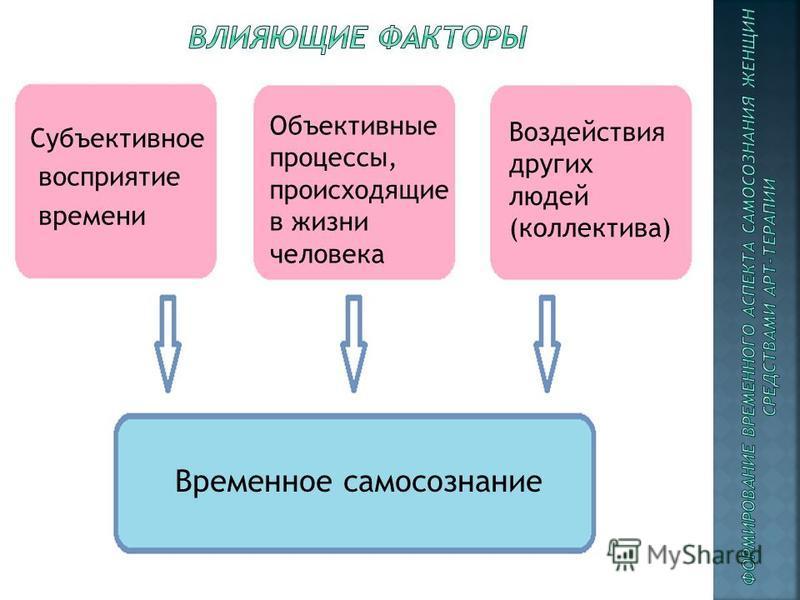 Субъективное восприятие времени Объективные процессы, происходящие в жизни человека Воздействия других людей (коллектива) Временное самосознание
