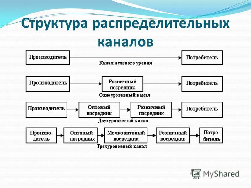 Структура распределительных каналов
