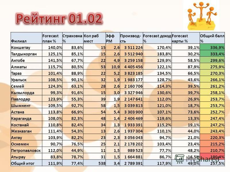 Филиал Forecast план % Страховка % Кол раб мест Эфф РМ Производ- сть Forecast доход % Forecast карты % Общий балл % Кокшетау 140,0%83,6%152,63 511 224170,4%39,1%336,9% Талдыкорган 125,1%85,1%152,63 512 940183,8%30,2%333,4% Актобе 141,5%67,7%224,93 25