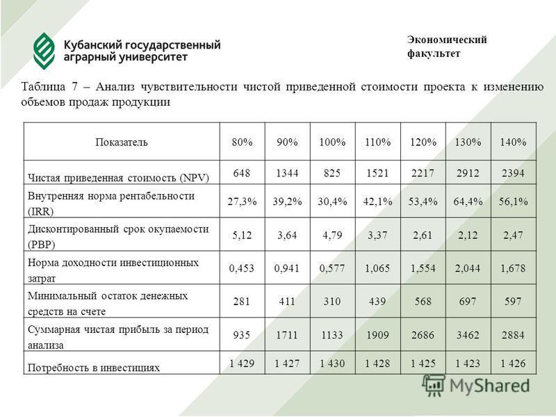 Экономический факультет Показатель 80%90%100%110%120%130%140% Чистая приведенная стоимость (NPV) 64813448251521221729122394 Внутренняя норма рентабельности (IRR) 27,3%39,2%30,4%42,1%53,4%64,4%56,1% Дисконтированный срок окупаемости (PBP) 5,123,644,79