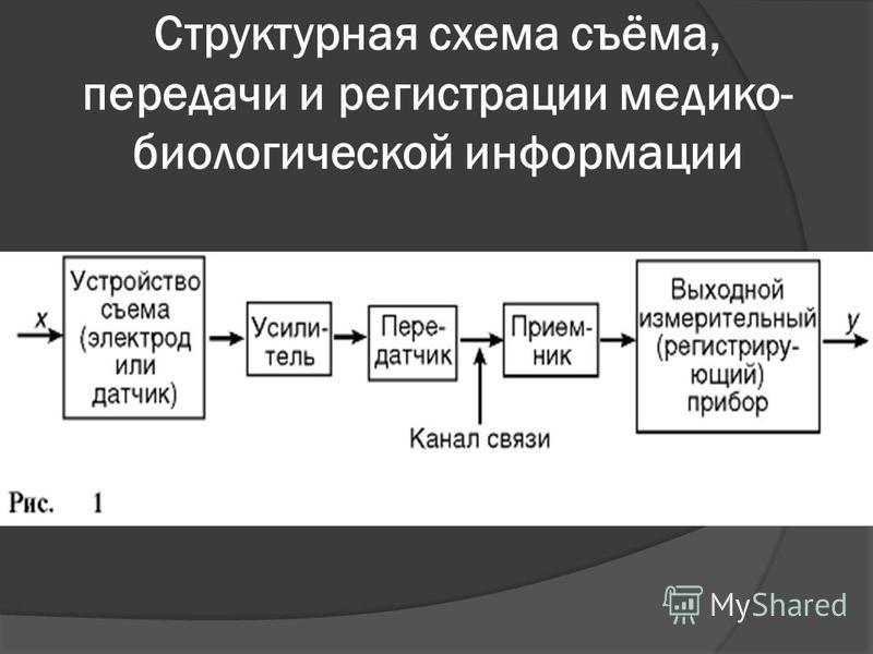 Структурная схема съёма, передачи и регистрации медико- биологической информации