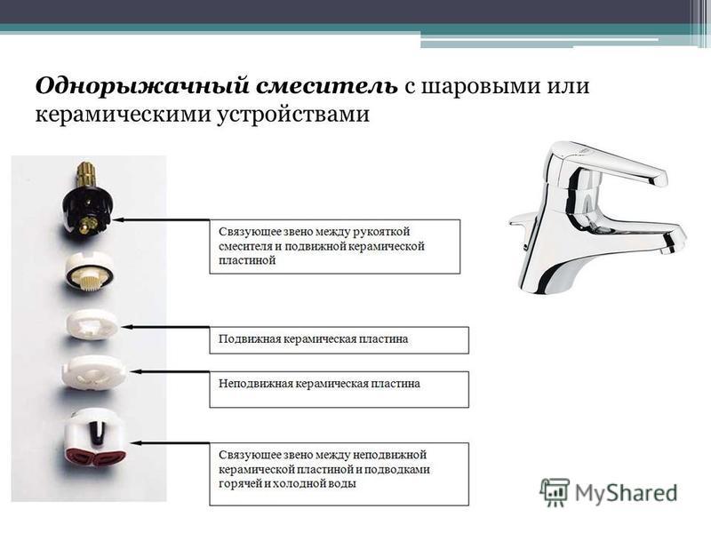 Однорыжачный смеситель с шаровыми или керамическими устройствами